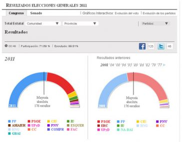 Navasfrias - ELECCIONES 2011 resultados en salamanca