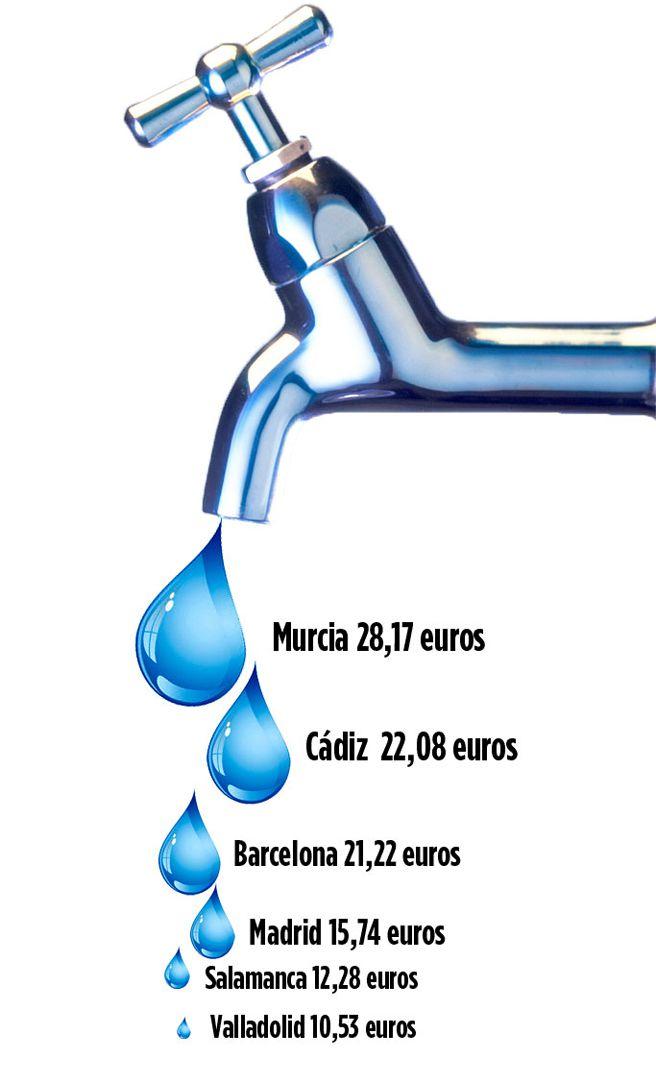 El precio del agua en espa a por qu paga m s un - Descalcificadores de agua precios ...