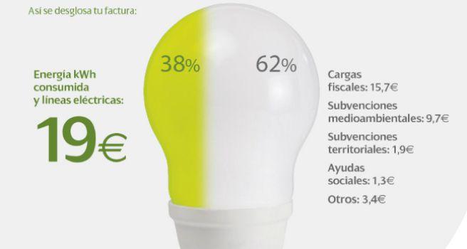 Desmontando el anuncio de Iberdrola: ¿Es cierto que sólo 19 euros de la factura son para las eléctricas?