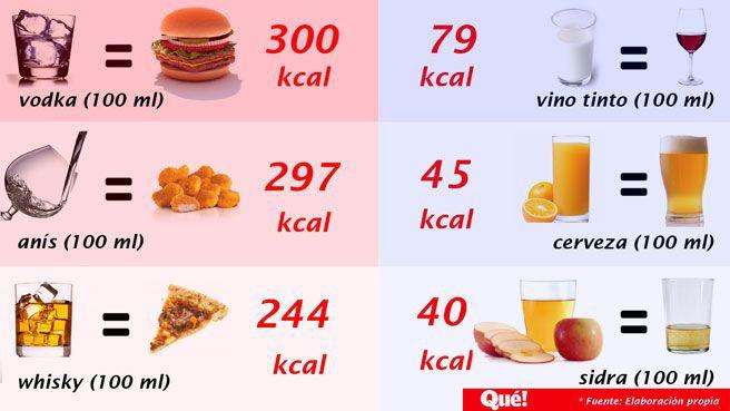 Las cinco bebidas alcohólicas que más engordan
