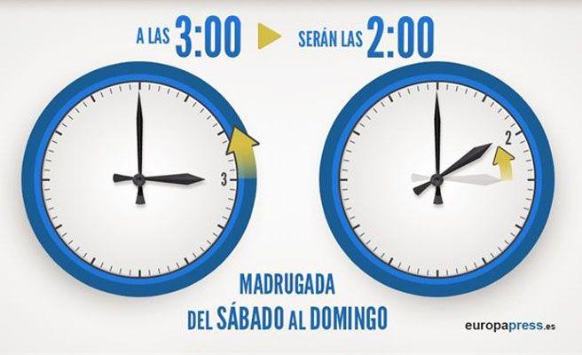 ¿Quién diseñó el sistema horario actual?