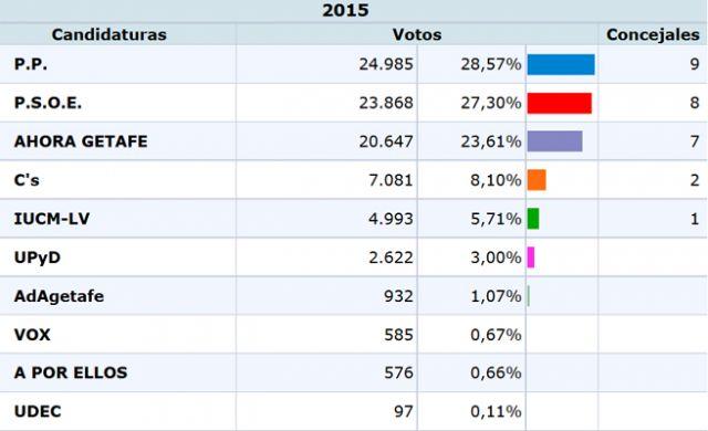 resultados de las elecciones municipales 2015 foto