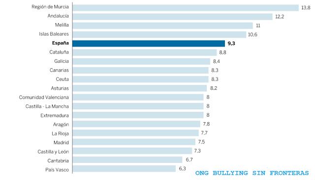 El bullying aumentó en España un 22 por ciento con relación al año 2015