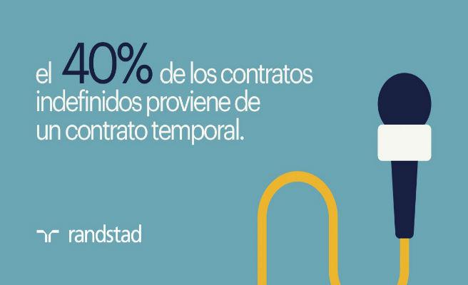 El 40% de los contratos indefinidos firmados en 2017 en España provino de un contrato temporal