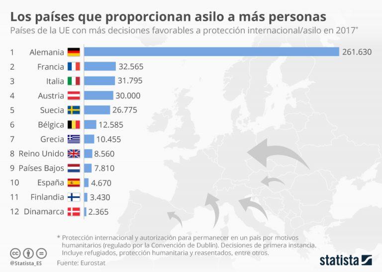 Los países que más solicitudes de asilo aceptaron en 2017