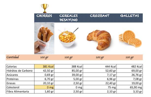 alimentos con menos calorias y grasas