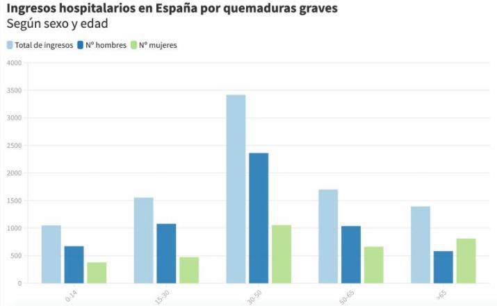 Cada año fallecen 60 personas por quemaduras graves en España