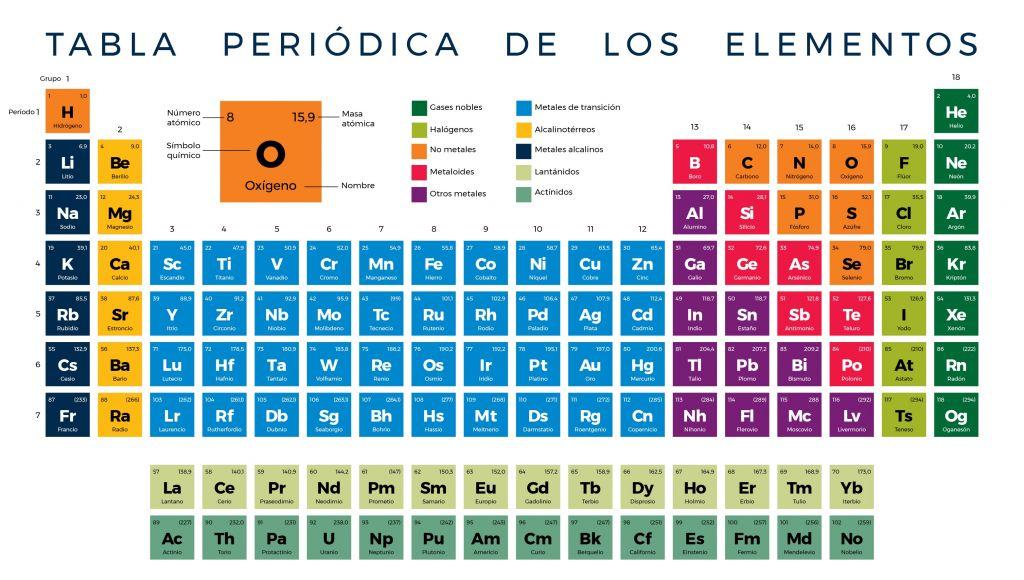 tabla periódica de química