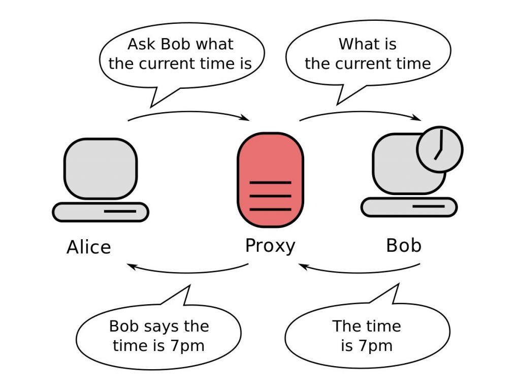 ¿Qué es un proxy?