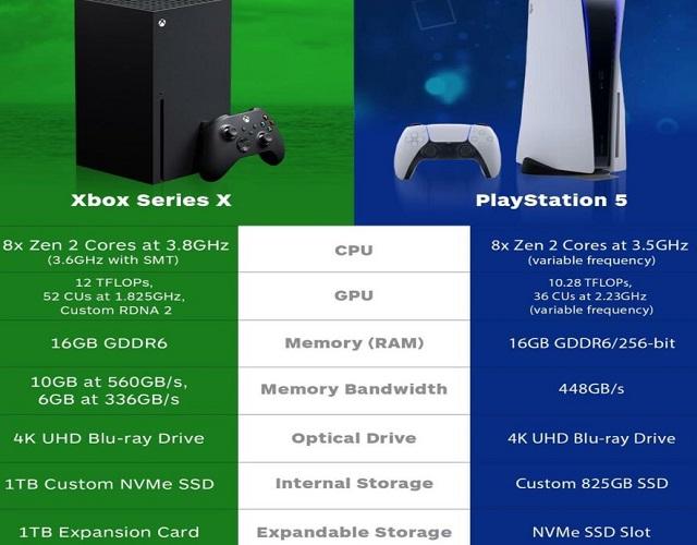 PS5 o Xbox Series X especificaciones