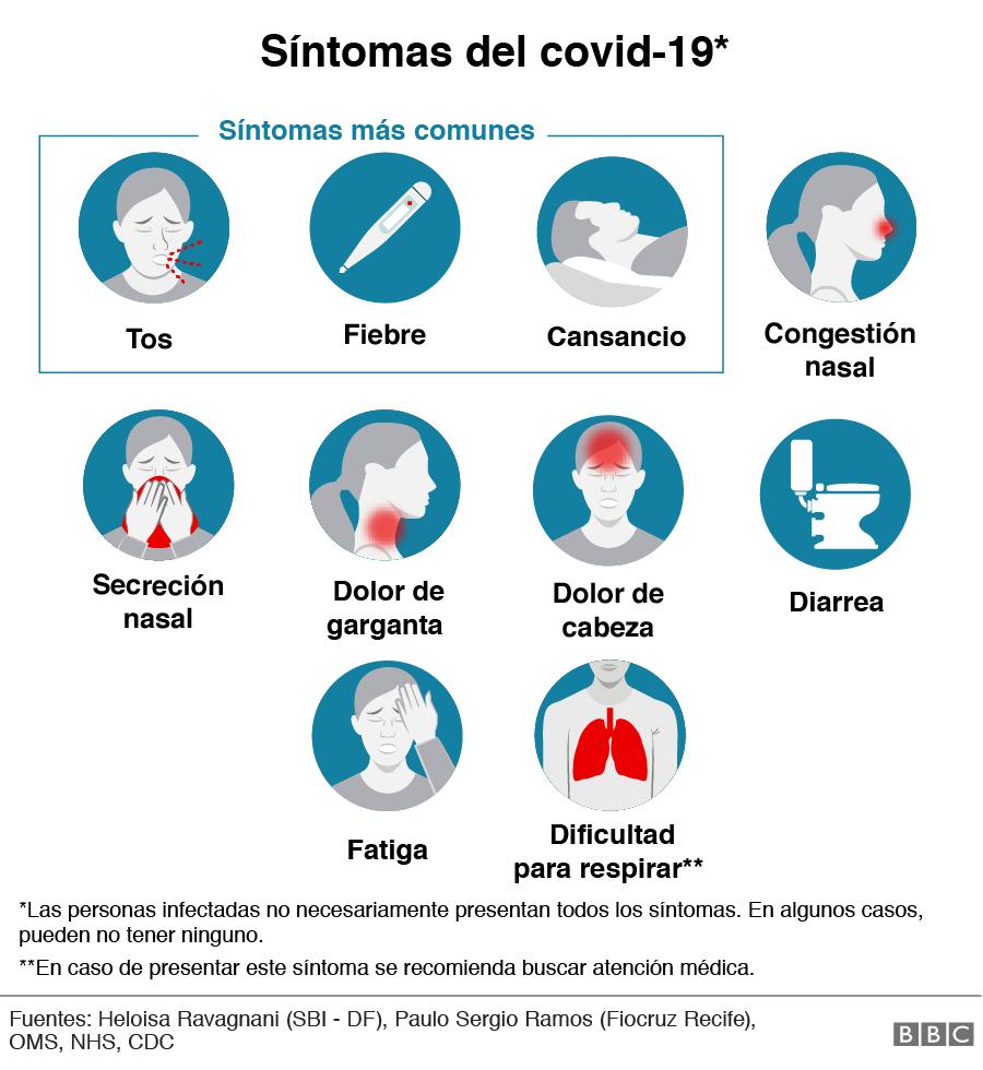 Síntomas del Covid-19