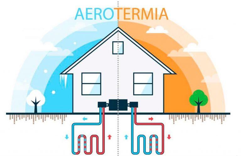Qué es la aerotermia