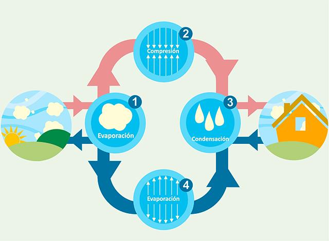 Ahorrador de energía aerotérmica