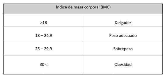 Tabla para calcular el índice de masa corporal