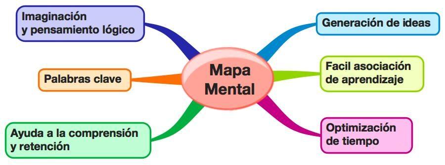 Características de un mapa mental