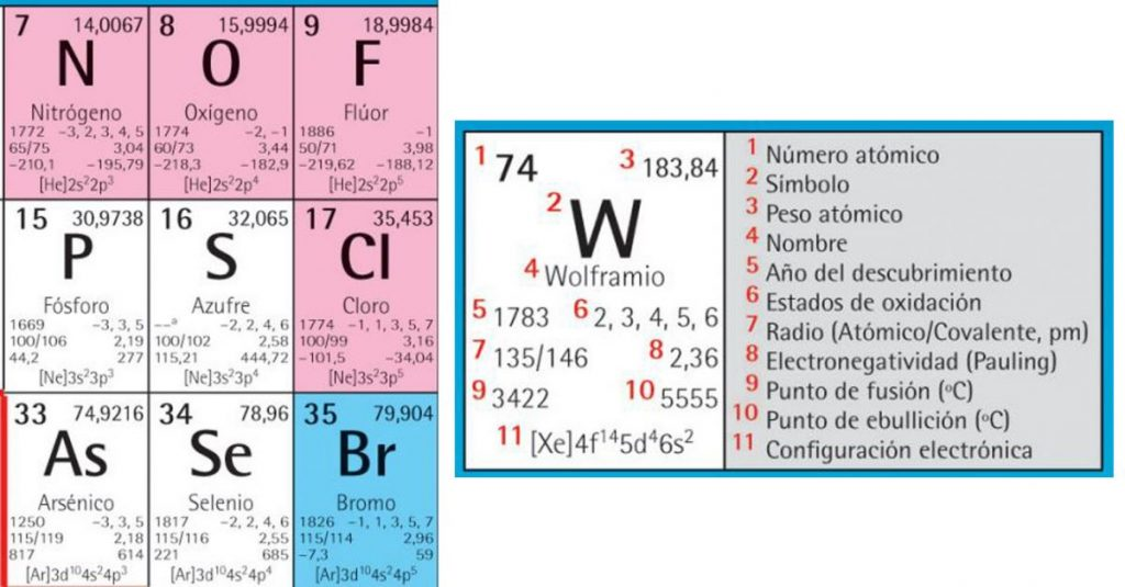 Todas las simbologías que están presentes en cada elemento de la tabla periódica.