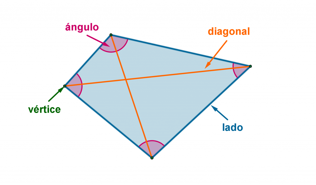 Diferentes propiedades del paralelogramo.
