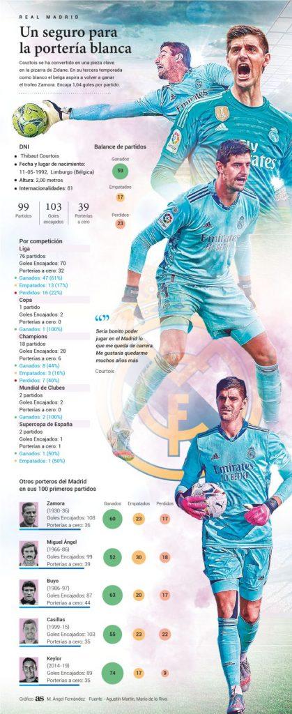 Courtois / Casillas