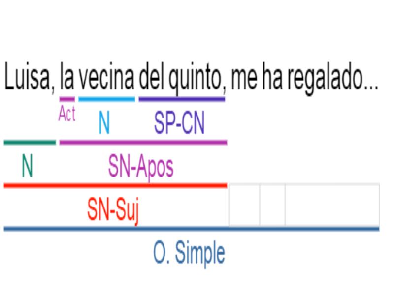 aposición en español