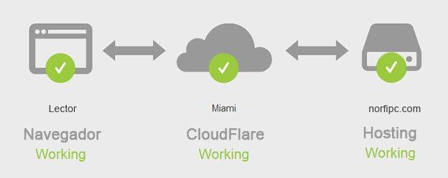¿Cuáles son las ventajas de Cloudflare?