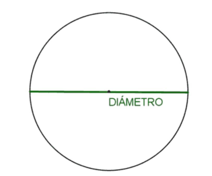 El diámetro en geometría