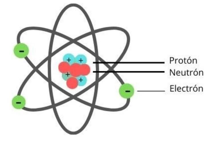 Características de un neutrón