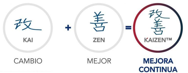 Qué es el kaizen