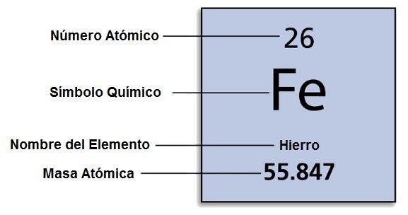 consejos antes de proceder a estudiar la tabla periódica