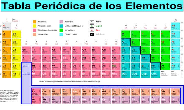 que es la tabla periódica