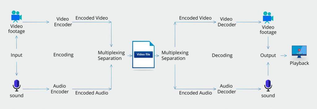 codec de video