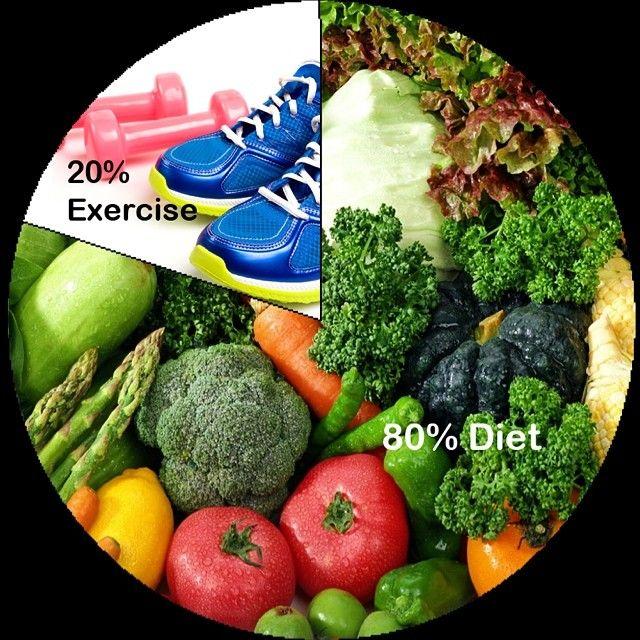 Perder peso es 80% dieta y 20% ejercicio