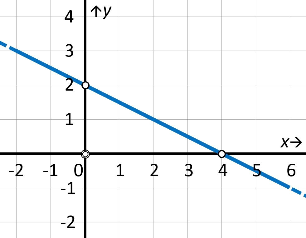 Ecuación de las rectas