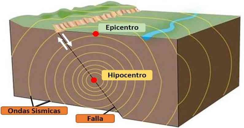 Formación de un terremoto